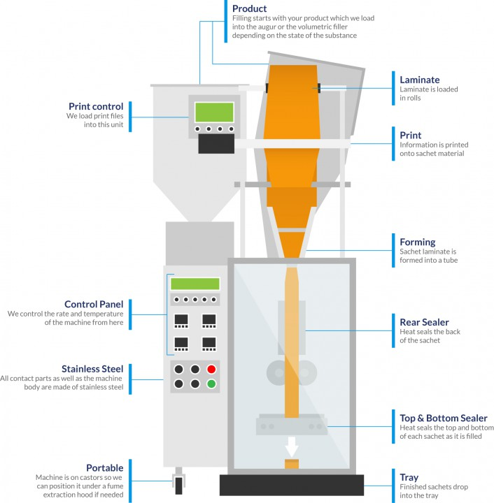 The Anatomy of a Sachet Filling Machine